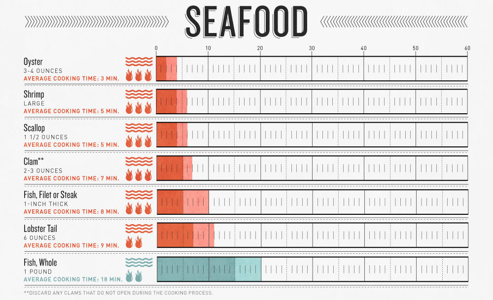 Grilling Times - Seafood offgridweb.com Grilling Infographic