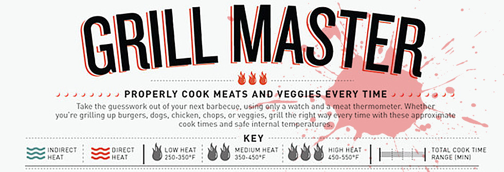 Grilling Times offgridweb.com