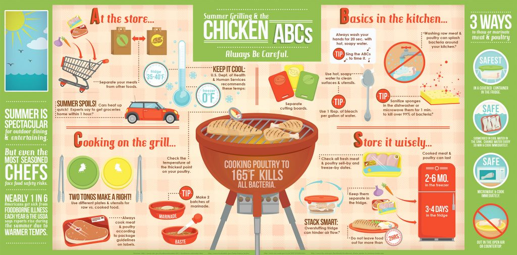 Summer Grilling ABCs — Safety