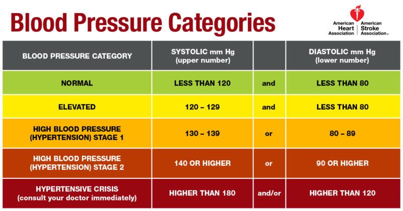 High Blood Pressure Risks